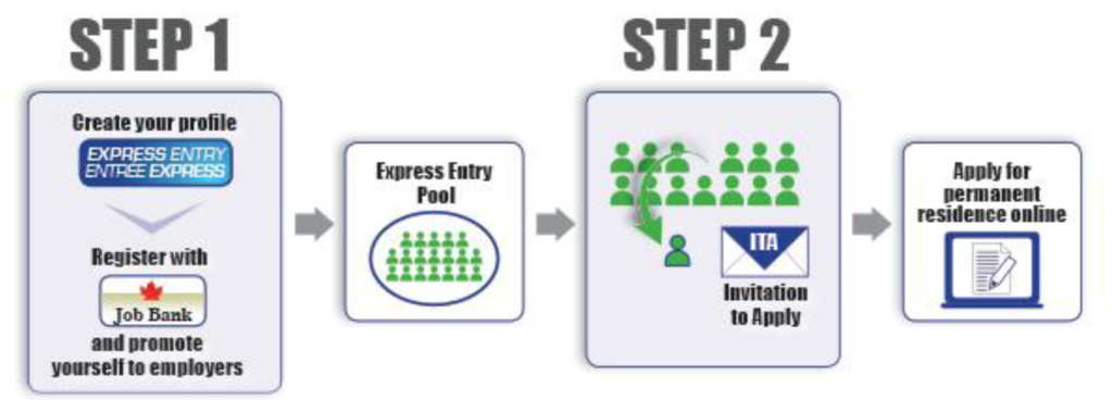 Express Entry process
